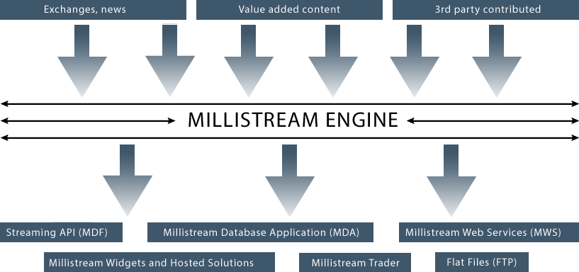 Millistream Architecture